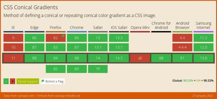 CSS Conical Gradient Browser Support Table
