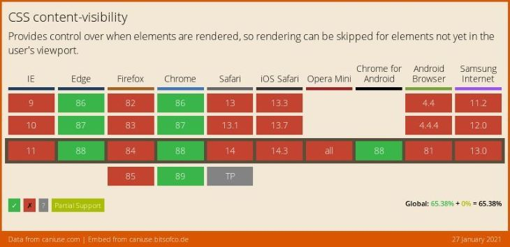 CSS Content Visibility Browser Support Table