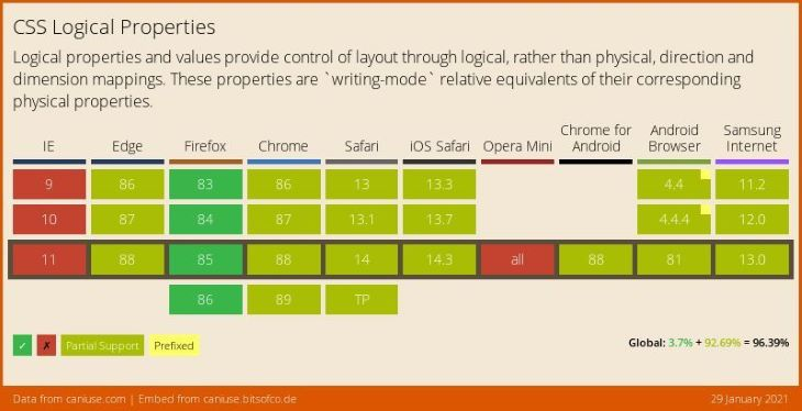 CS Logical Properties Table