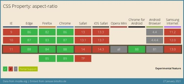 CSS Property Aspect Ratio Table