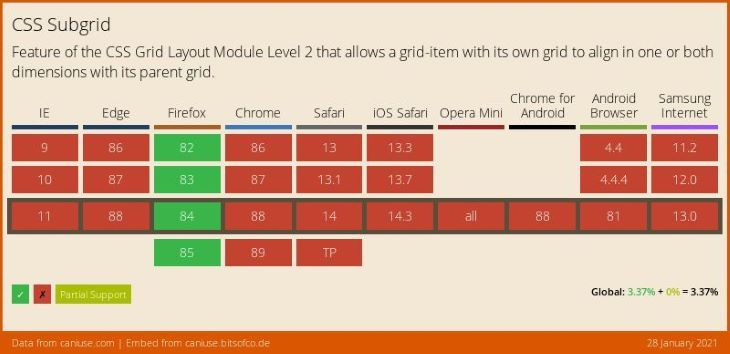 CSS Subgrid Browser Support Table