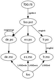Gettext Localization System Use Instruction Chart