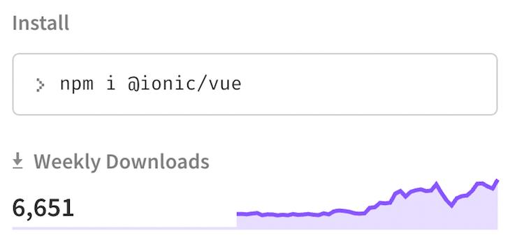 Ionic Vue Npm Weekly Downloads