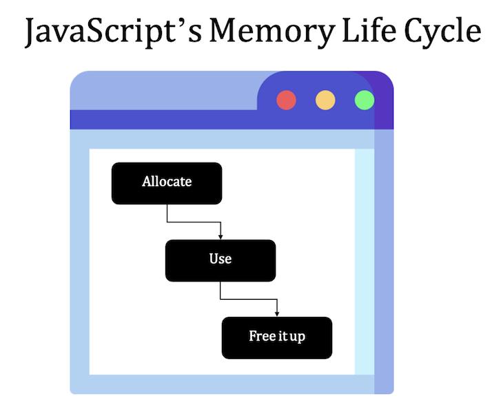 JavaScript Memory Lifecycle Visual