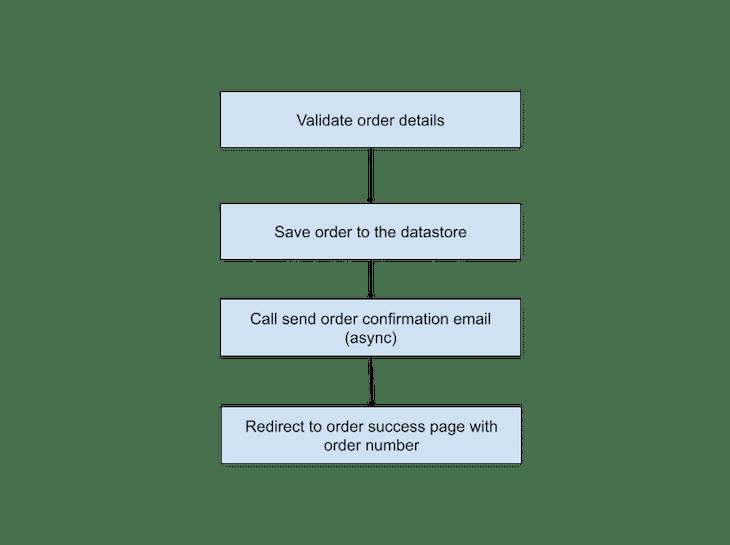 Order Save Method Four Tasks Diagram