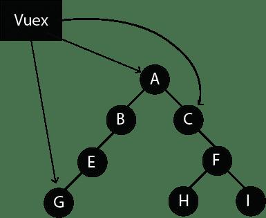 Simplified Vuex Component Structure