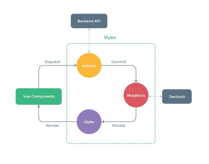 State Management Diagram