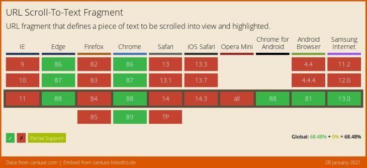 URL Scroll-to-text Fragment Browser Support Table
