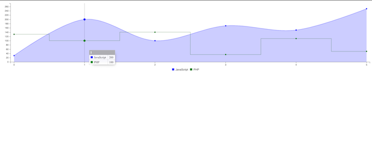 Chart HTML File Display