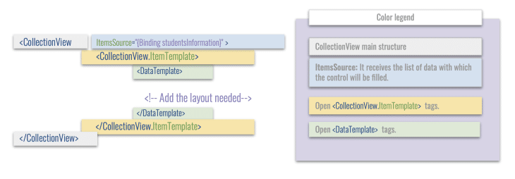 CollectionView Structure