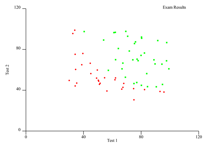 Plotting Data Svg Scatterplot Rust