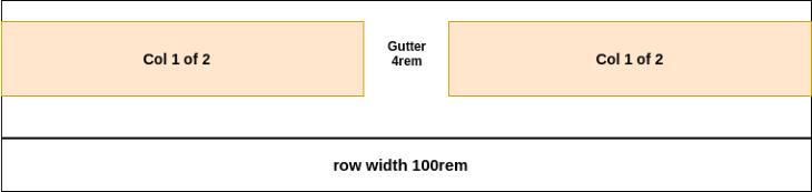 Row Width Col 1 of 2