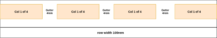 Row Width Col 1 of 4