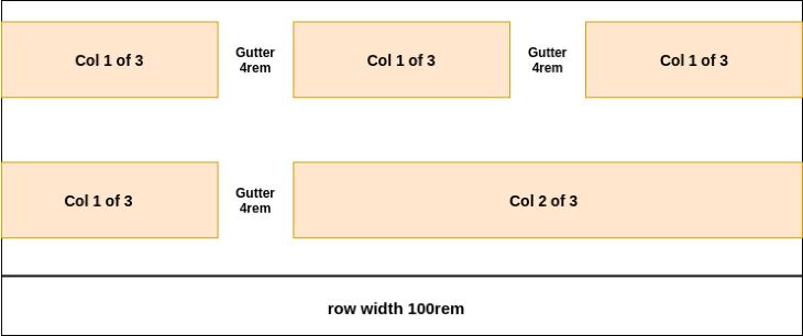 Row Width Col 2 of 3