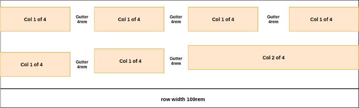 Row Width Col 2 of 4