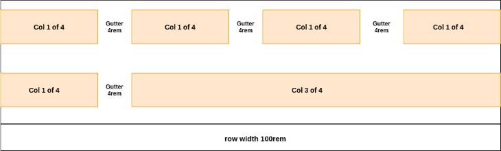 Row Width Col 3 of 4