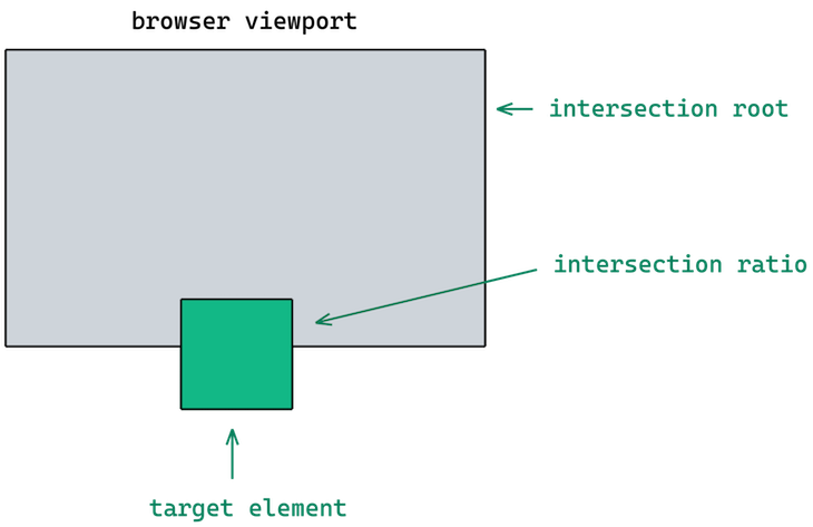 Intersection Observer Fields Root Rootmargin Threshold