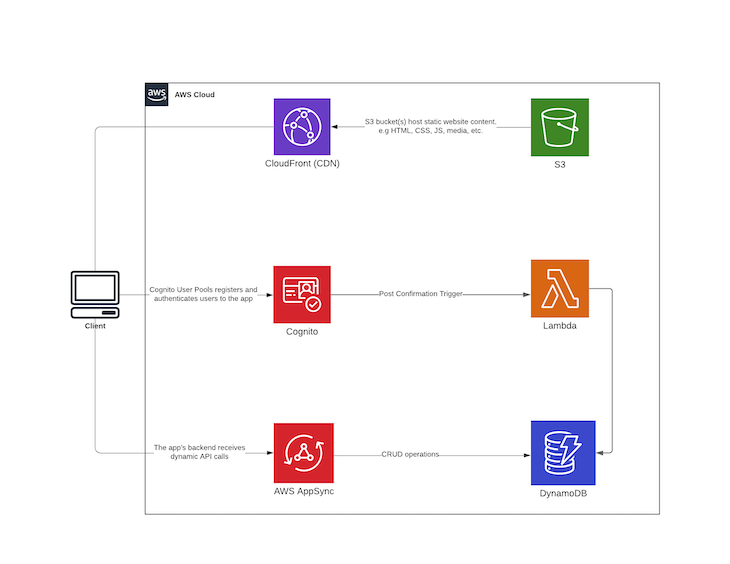Diagram of Our Multi-tenant To-do Application