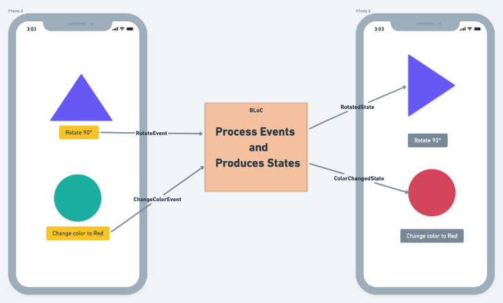 Process Events and Produces States