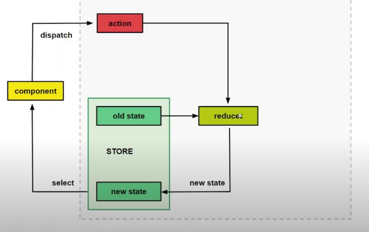 Redux State Management Process