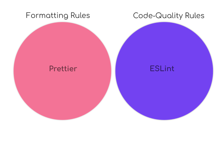 Separation between Prettier's formatting rules and ESLint's code-quality rules