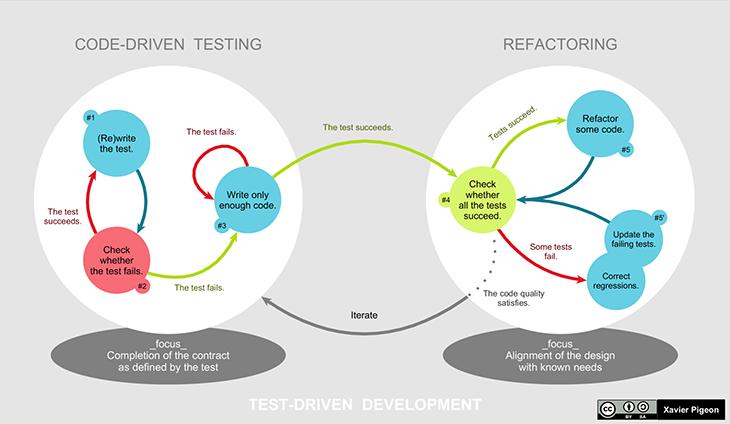 Test Driven Development (TDD) model