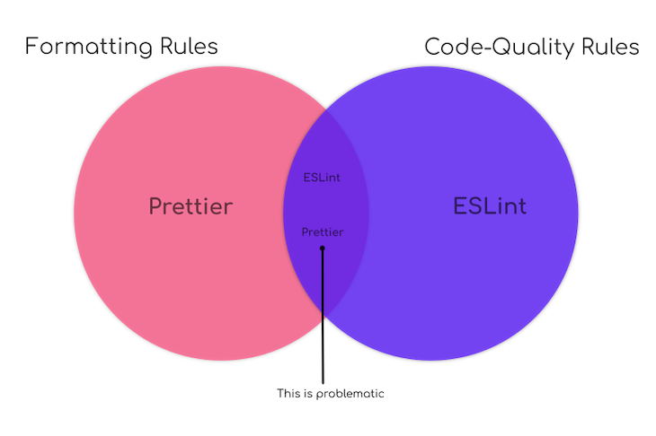 Prettier's formatting rules and ESLint's code-quality rules overlap on linting rules Venn diagram