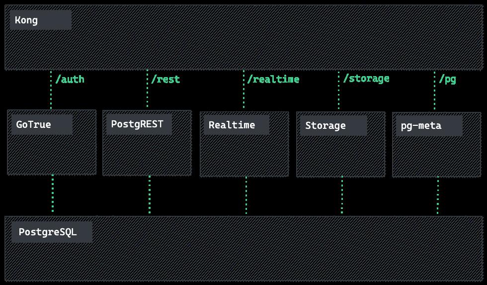 Supabase architecture diagram