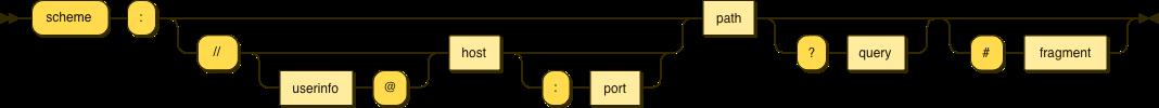 Diagram of URL scheme