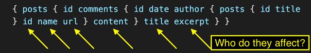 GraphQL Code Written In A Single Line