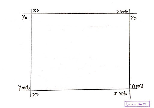 Rectangle Plotted On A Graph