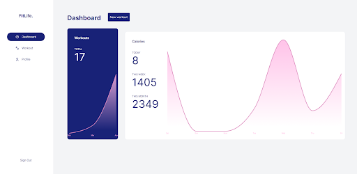 Dashboard Tracking Calories Burned Per Day On Graph