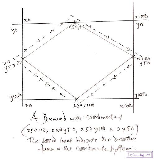 Diamond Graphed On Coordinate System