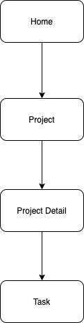 Home Task Diagram