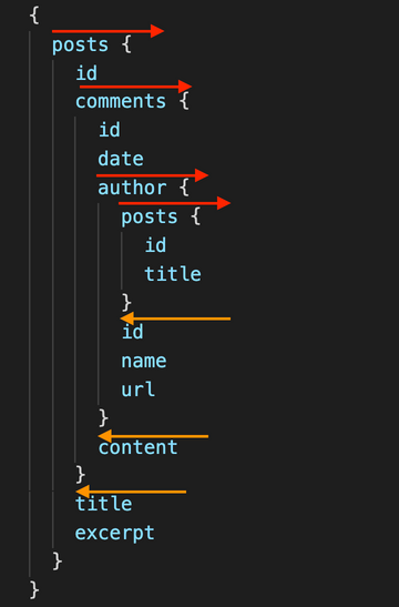 GraphQL Code Starts Moving Forward Then It Begins Moving Backwards