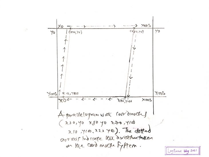 Trapezoid Graphed On A Coordinate System
