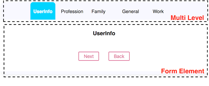 Multilevel Form Showing a Header With Different Progress Points And A Next and Back Button