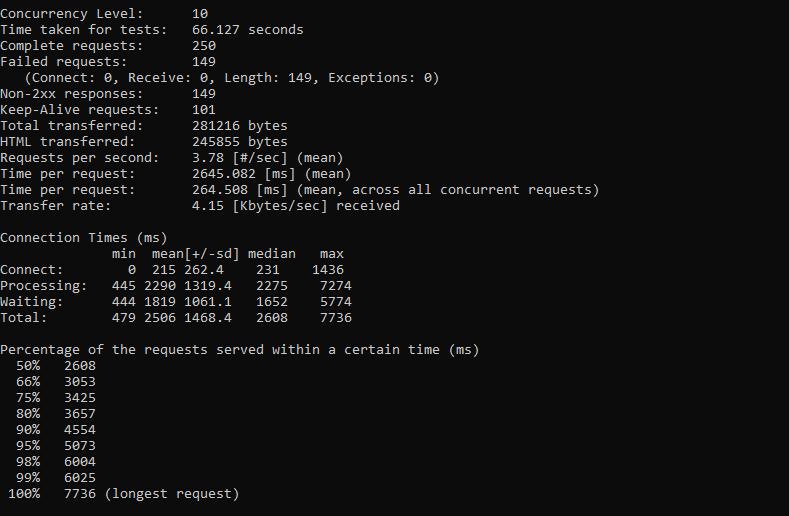 Apache Benchmarking Output