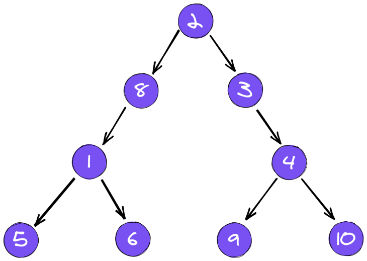 Binary Search Array