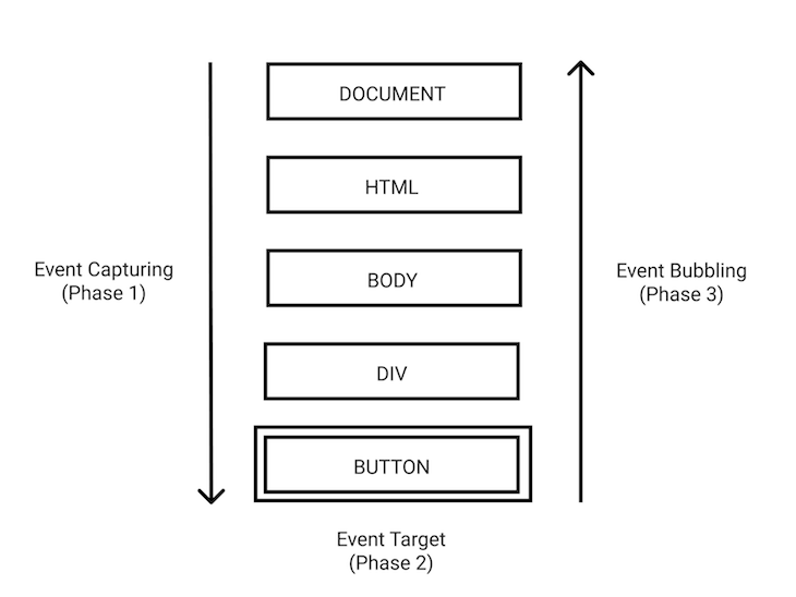 Event Capturing Bubbling Sequence Diagram