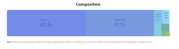 Formik Bundle Composition