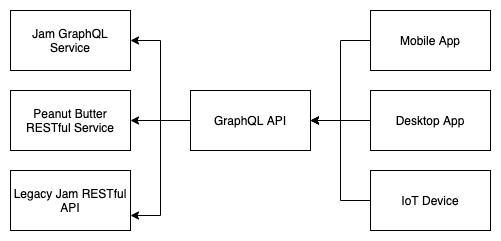 A chart depicting graphQL schema data retrieval