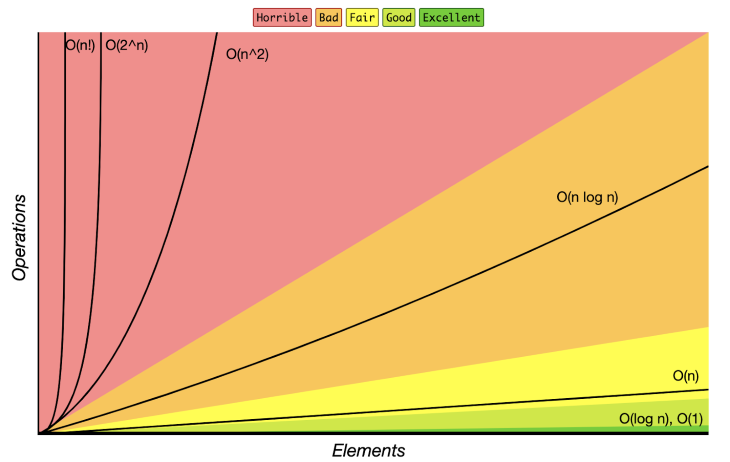 Graph Showing Operations VS Elements