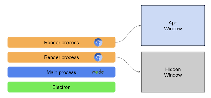 High Level Electron Arch Two Render Processes