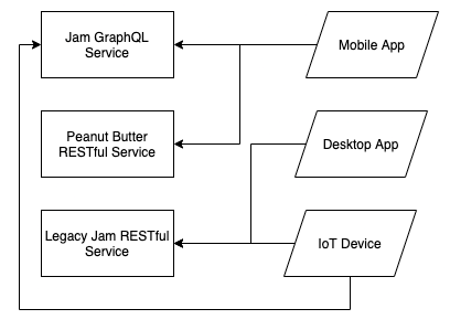 microservice architecture org chart