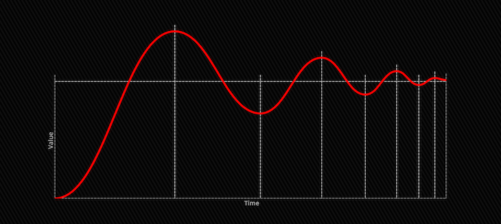 Separated Segments Of Shrinking Wavy Line On Line Graph Showing Value And Time