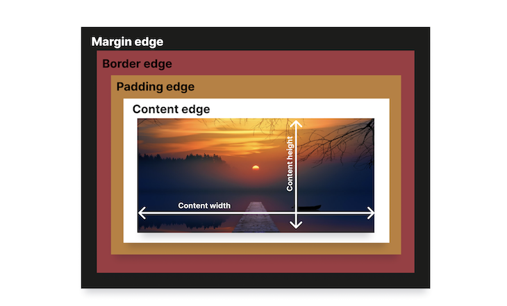 CSS Box Model With Maring Edge, Border Edge, Padding Edge, Content Edge, And Picture Of Sunset In Middle
