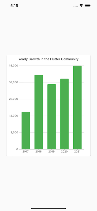 Flutter Bar Chart, Showing Growth Of The Flutter Chart Community Over Five Years With Five Green Bars, With Dates Ranging From 2017 To 2021