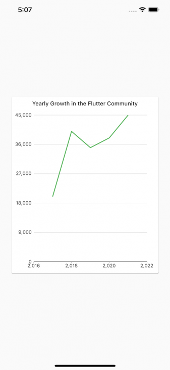 Flutter Line Chart With Community Growth Over The Years 2017 To 2021 Indicated By Green Line