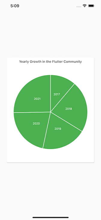 Flutter Pie Chart Shows Flutter Chart Community Growth Over Five Years In Green Chart With Dates Ranging From 2017 To 2021